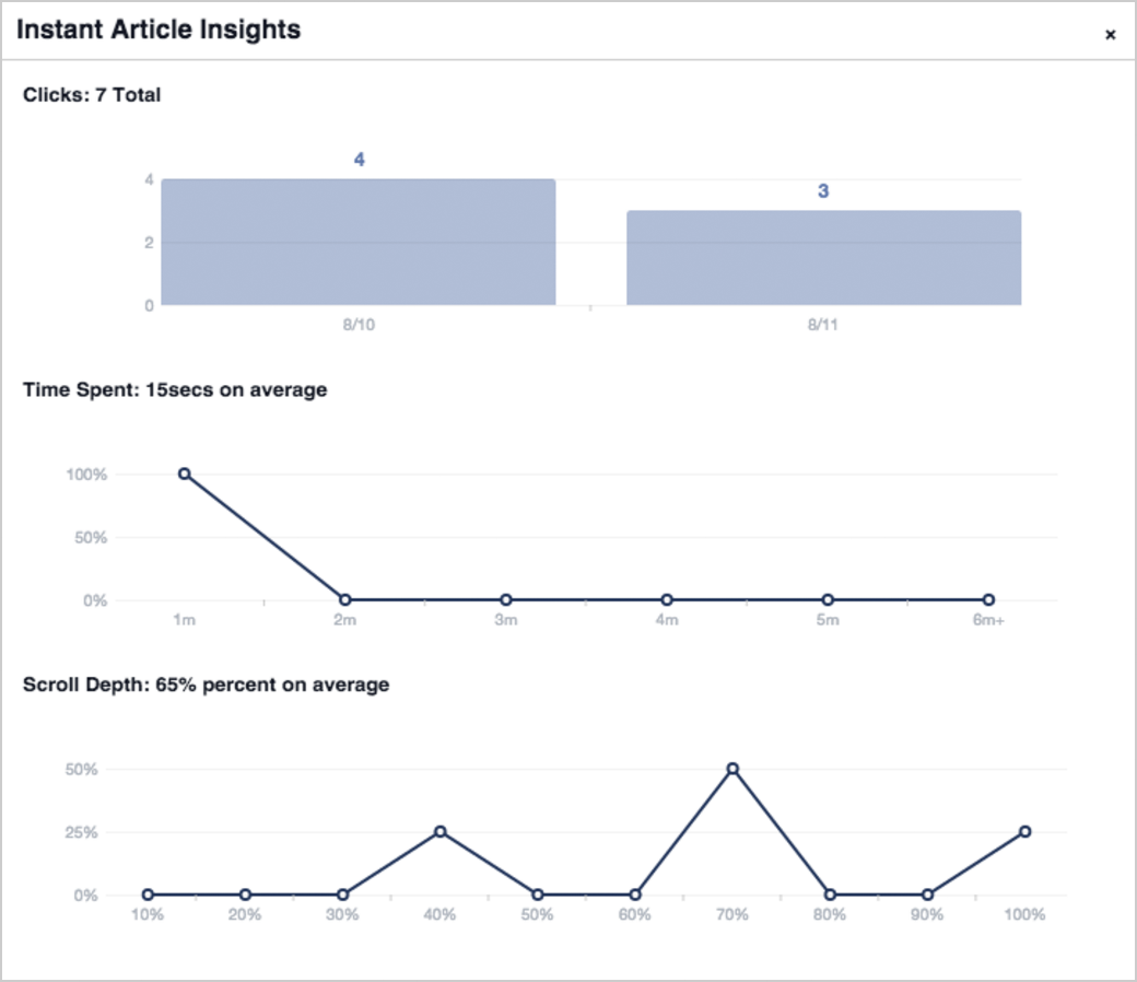 Screenshot of Instant Article Insights